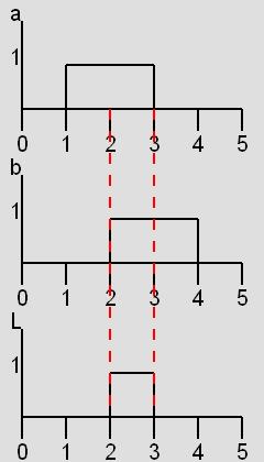 Fonction et for Symbole porte logique